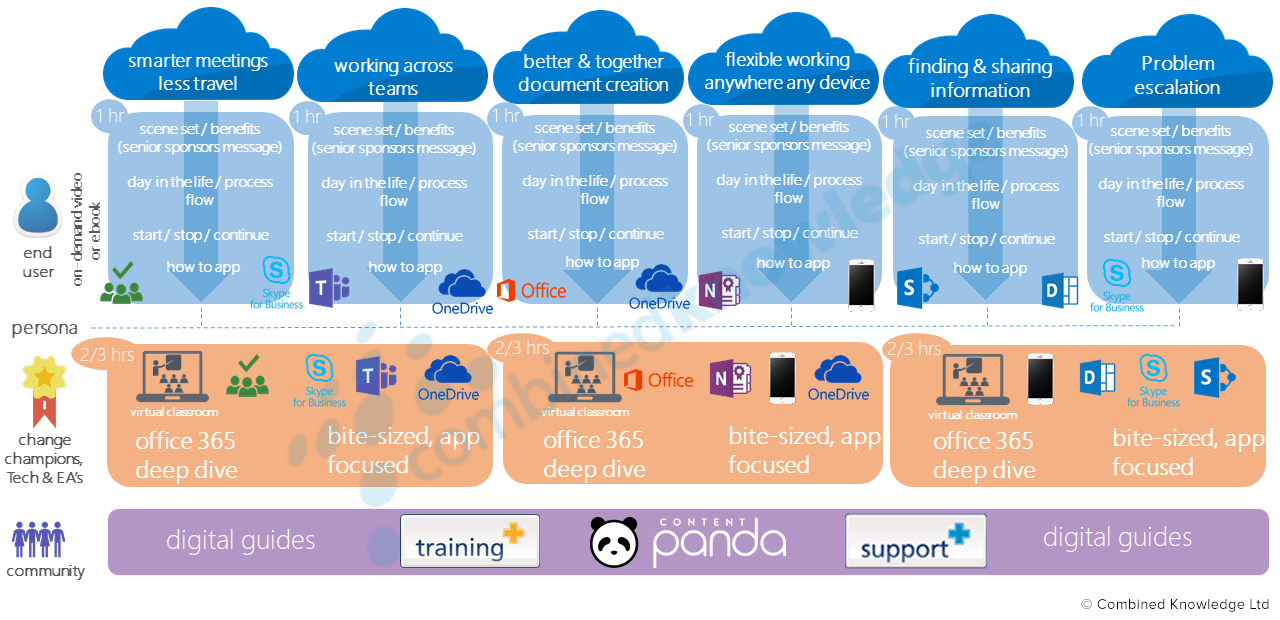 Office 365 Onboarding | Combined Knowledge